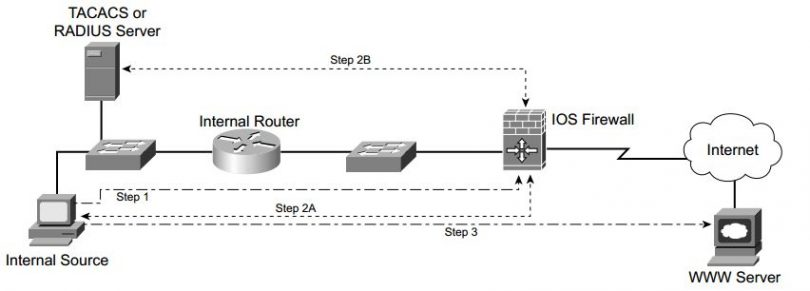 ccsp-secur-faq-authentication-proxy-cisco-ios-firewall