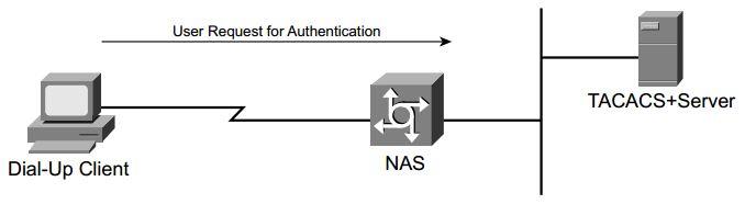 ccsp-secur-faq-authentication