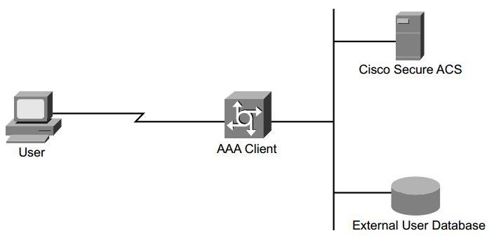 ccsp-secur-faq-cisco-secure-access-control-server