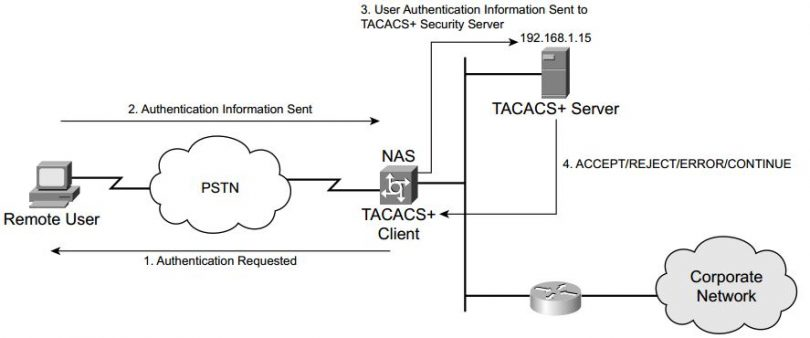 ccsp-secur-faq-configuring-radius-tacacs-cisco-ios-software