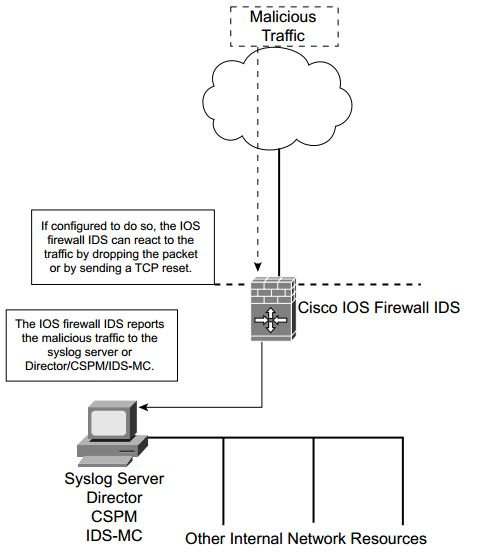 ccsp-secur-faq-intrusion-detection-cisco-ios-firewall