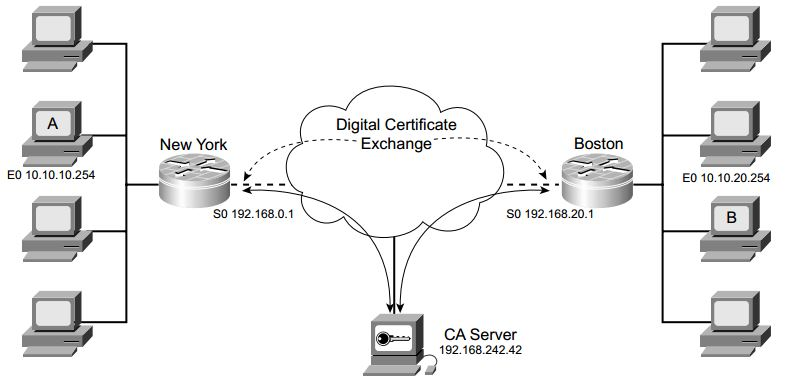ccsp-secur-faq-scaling-vpn-using-ipsec-certificate-authority