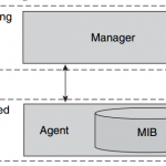 cisco-network-mgmt-protocol-faq-basic-ingredients-network-management
