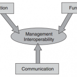 cisco-network-mgmt-protocol-faq-dimensions-management