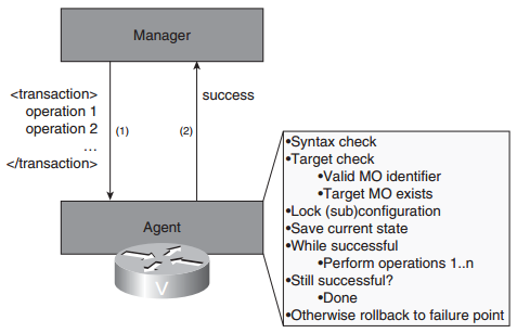 Cisco Network Mgmt Protocol FAQ: Management Communication Patterns