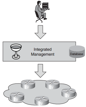 cisco-network-mgmt-protocol-faq-management-integration