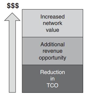 cisco-network-mgmt-protocol-faq-management-metrics