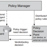 cisco-network-mgmt-protocol-faq-management-organization