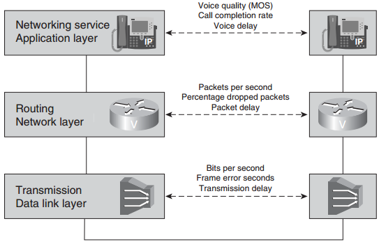 cisco-network-mgmt-protocol-faq-service-level-management