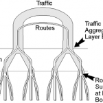ccie-network-design-faq-applying-principles-network-design
