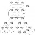 ccie-network-design-faq-bgp-cores-network-scalability