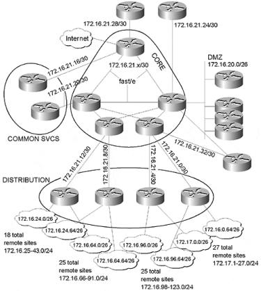ccie-network-design-faq-network-design