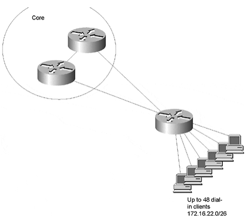 ccie-network-design-faq-ospf-network-design