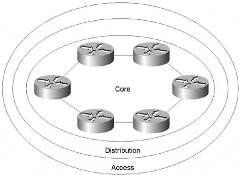 ccie-network-design-faq-redundancy