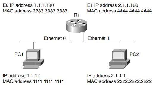 ccie-security-faq-general-networking-topics