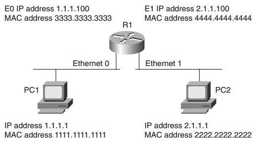 ccie-security-faq-general-networking-topics