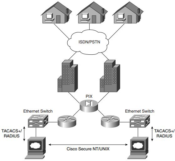ccie-security-faq-operating-systems-and-cisco-security-applications