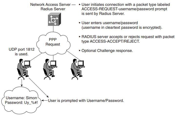 ccie-security-faq-security-protocols