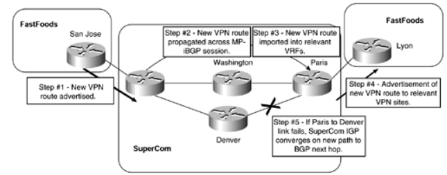 ccie-sp-mpls-faq-advanced-mpls-vpn-topics