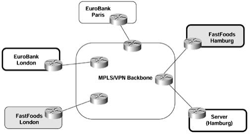 ccie-sp-mpls-faq-advanced-mpls-vpn-topologies