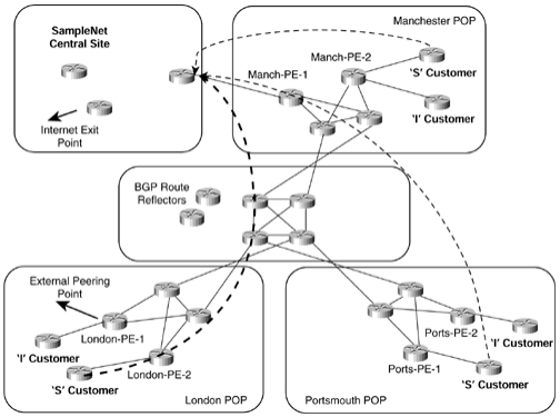 ccie-sp-mpls-faq-ip-tunneling-mpls-vpn-migration-case-study