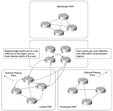 ccie-sp-mpls-faq-mpls-migration-configuration-case-study
