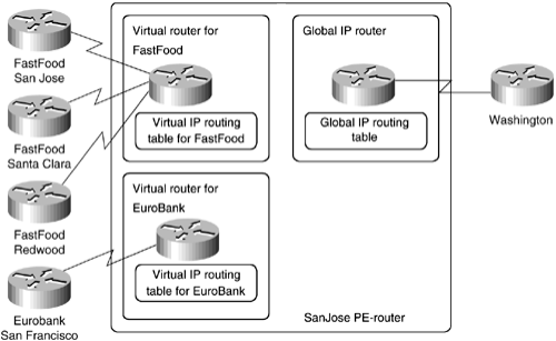 ccie-sp-mpls-faq-mpls-vpn-architecture-overview