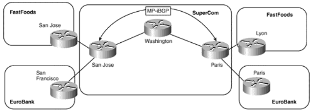 ccie-sp-mpls-faq-provider-edge-pe-customer-edge-ce-connectivity-options