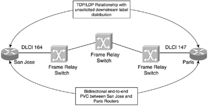 CCIE SP MPLS FAQ: Running Frame-mode MPLS Across Switched WAN Media ...