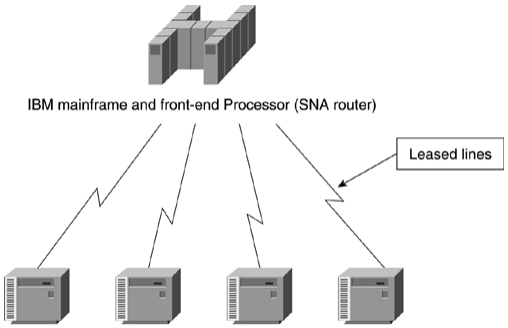 ccie-sp-mpls-faq-virtual-private-network-vpn-implementation-options