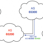 ccnp-route-notes-bgp-internet-connectivity
