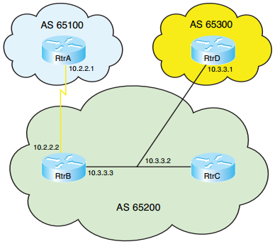 ccnp-route-notes-bgp-internet-connectivity-6-3