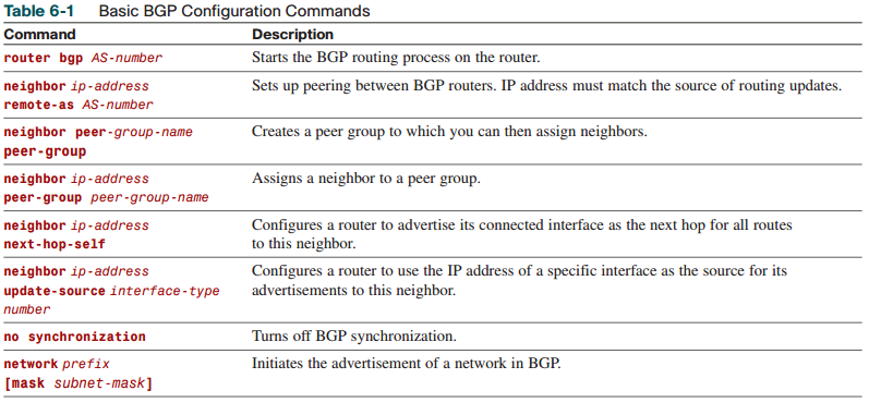 ccnp-route-notes-bgp-internet-connectivity-Table