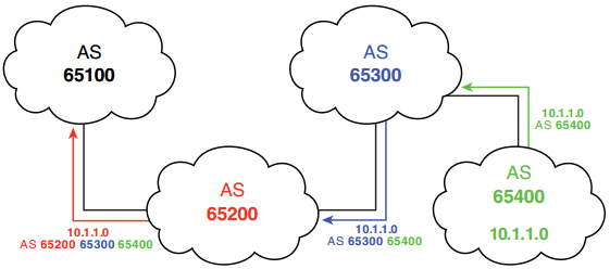 ccnp-route-notes-bgp-internet-connectivity