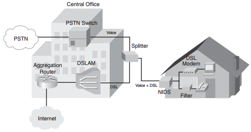 ccnp-route-notes-branch-office-connectivity