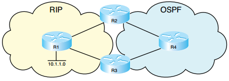 ccnp-route-notes-optimizing-routing