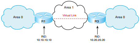 ccnp-route-notes-ospf-1