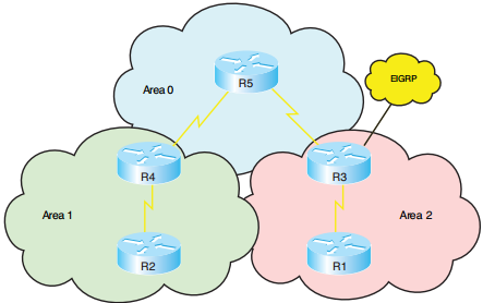ccnp-route-notes-ospf