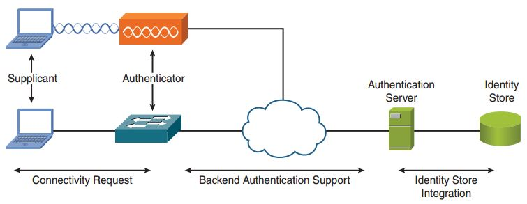 ccnp-secure-faq-802-1x-cisco-identity-based-networking-services-ibns