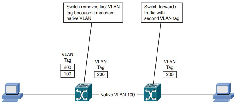 ccnp-secure-faq-configuring-implementing-switched-data-plane-security-solutions