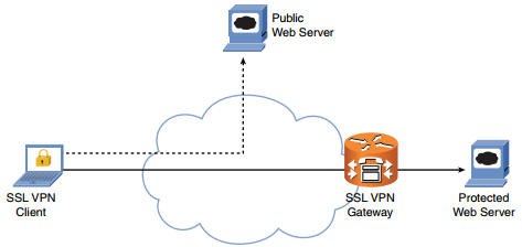 ccnp-secure-faq-deploying-remote-access-solutions-using-ssl-vpns