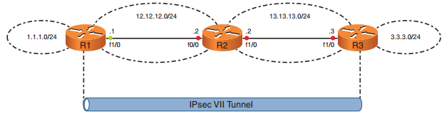 ccnp-secure-faq-deploying-vti-based-site-site-ipsec-vpns