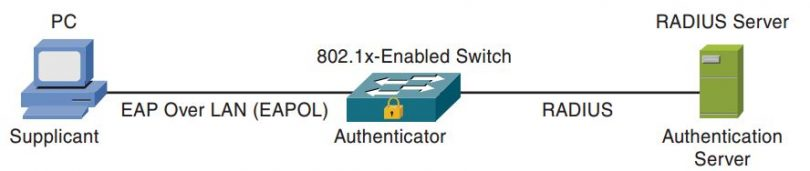 ccnp-secure-faq-implementing-configuring-advanced-802-1x-1