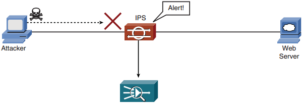 ccnp-secure-faq-implementing-configuring-ios-intrusion-prevention-system-ips