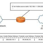 ccnp-secure-faq-implementing-configuring-network-address-translation-nat