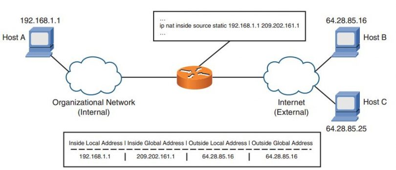 ccnp-secure-faq-implementing-configuring-network-address-translation-nat