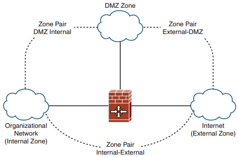 ccnp-secure-faq-implementing-configuring-zone-based-policy-firewalls