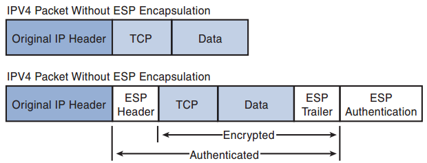 ccnp-secure-faq-introduction-cisco-ios-site-site-security-solutions