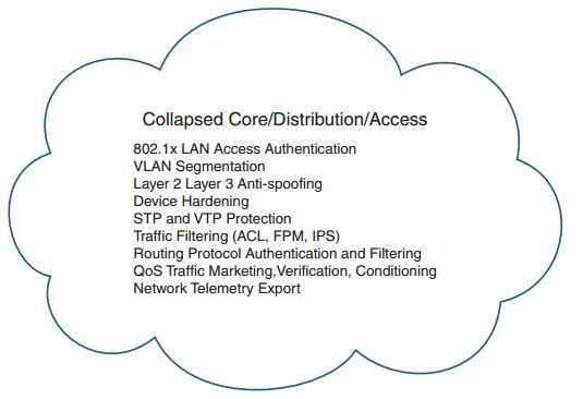 ccnp-secure-faq-network-foundation-protection-nfp-overview