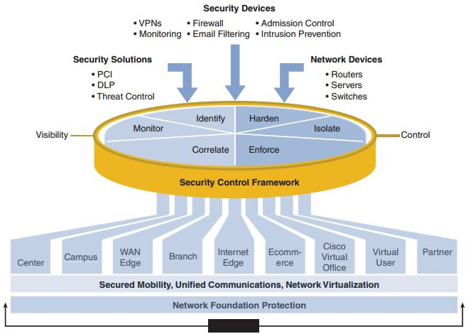 ccnp-secure-faq-network-security-fundamentals